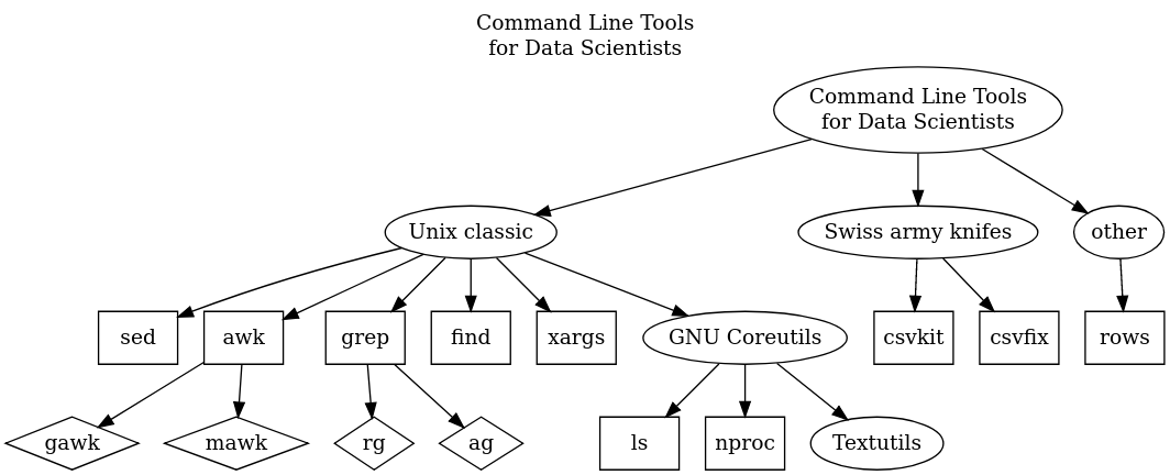 Diagram of cli tools for data science